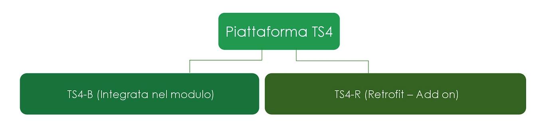 tigo piattaforma TS4